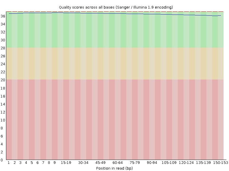 PHRED quality score of sample_trim_1UP