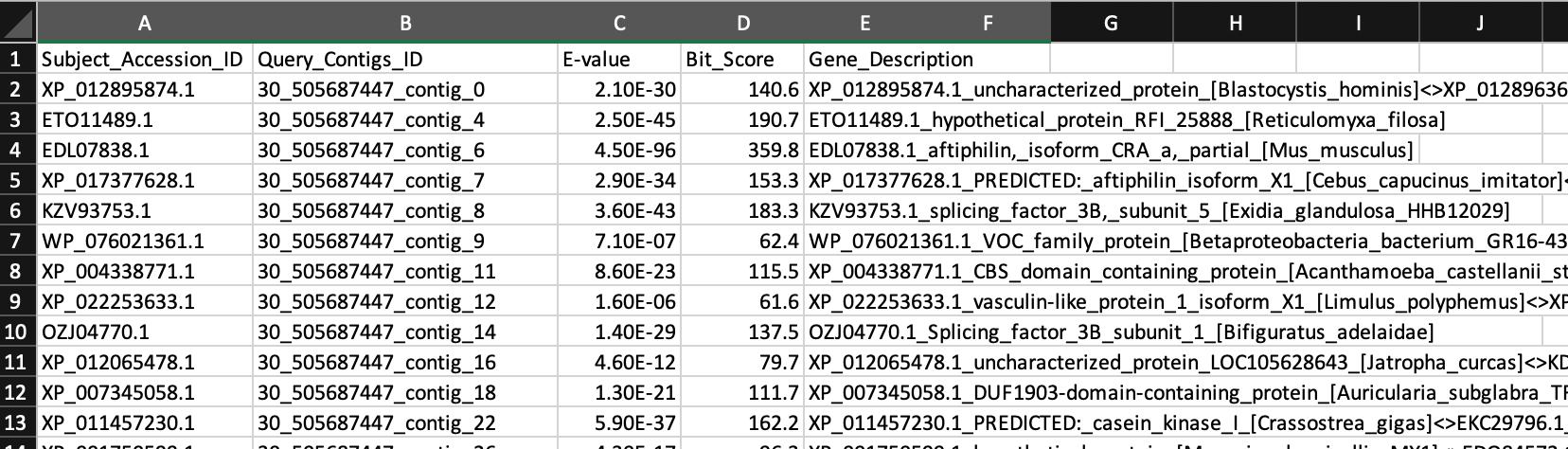Diamond BLASTx gene annotations