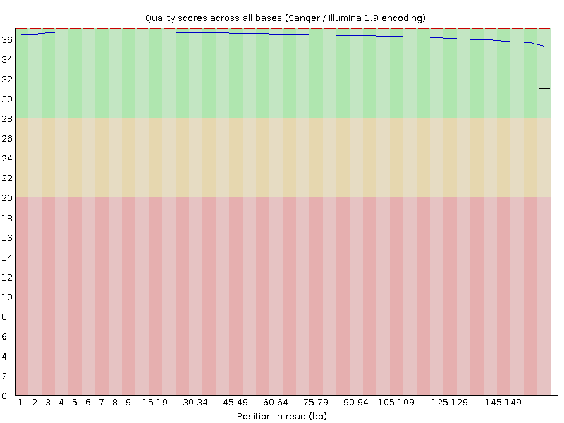 PHRED quality score of sample_trimnew_1P