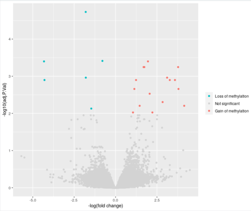 Volcano plot by adjusted p value and log fold change