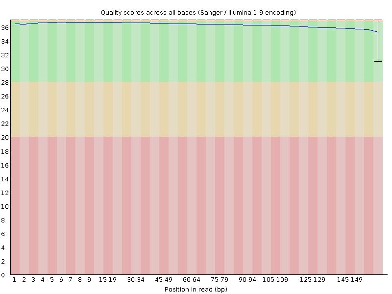 PHRED quality score of sample_trim_1P