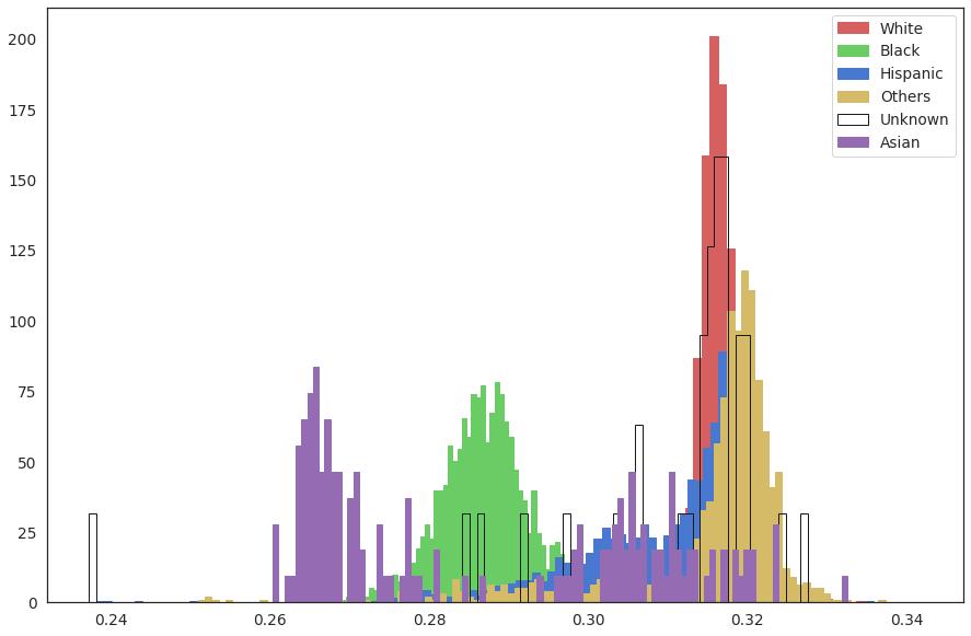 histogram of each population heterozygosity rate