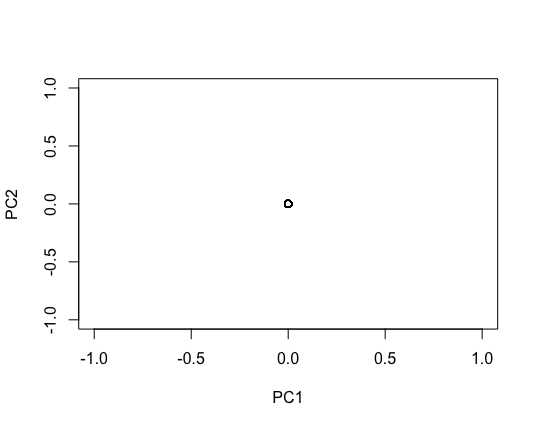 PCA plot for merged vcf