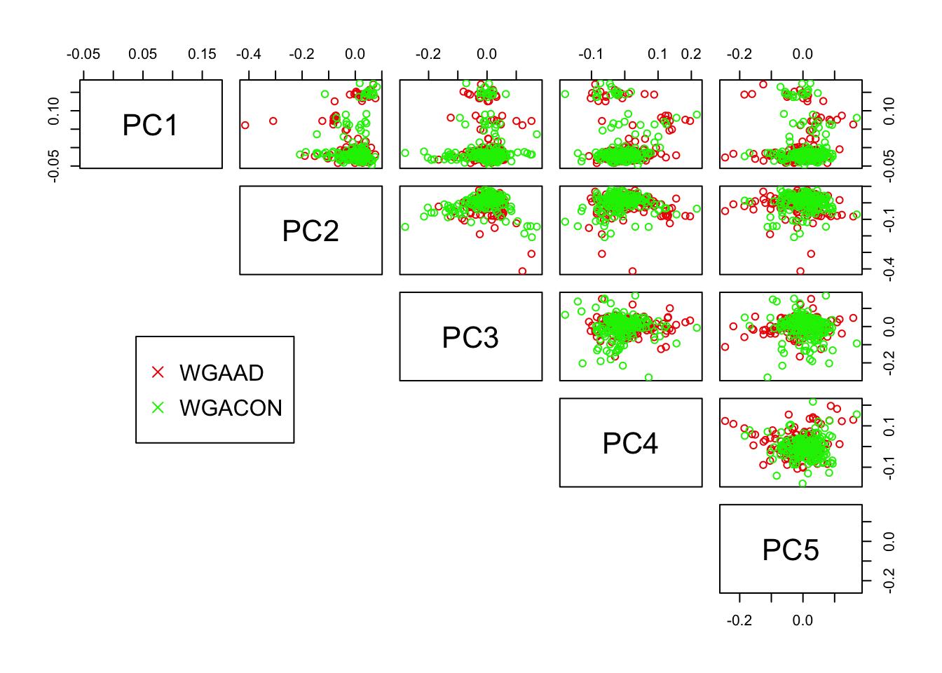 sample mds plot