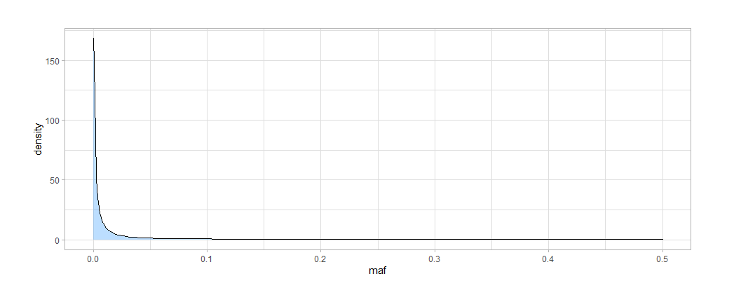 allele frequency distribution