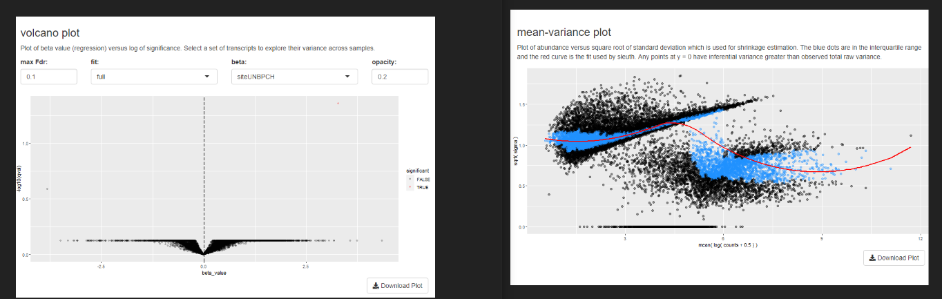 Volcano plot and Mean variance plot